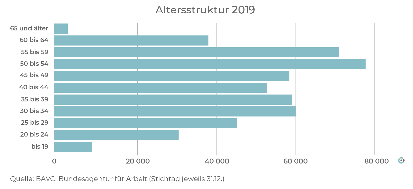 Altersstruktur2019